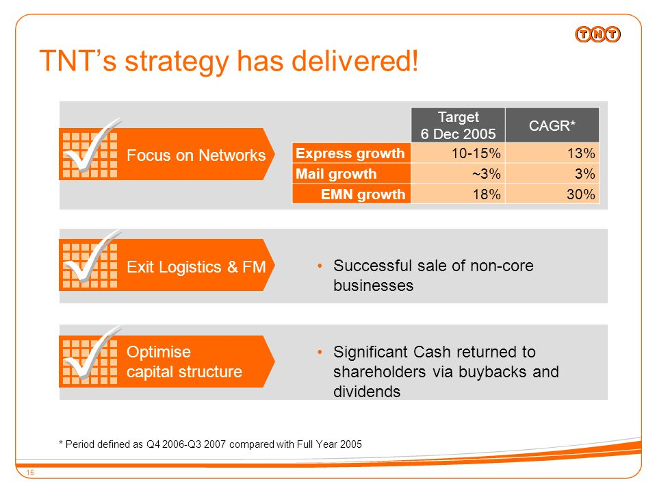 15 Exit Logistics & FM Optimise capital structure Focus on Networks Significant Cash returned to shareholders via buybacks and dividends Successful sale of non-core businesses TNT's strategy has delivered.