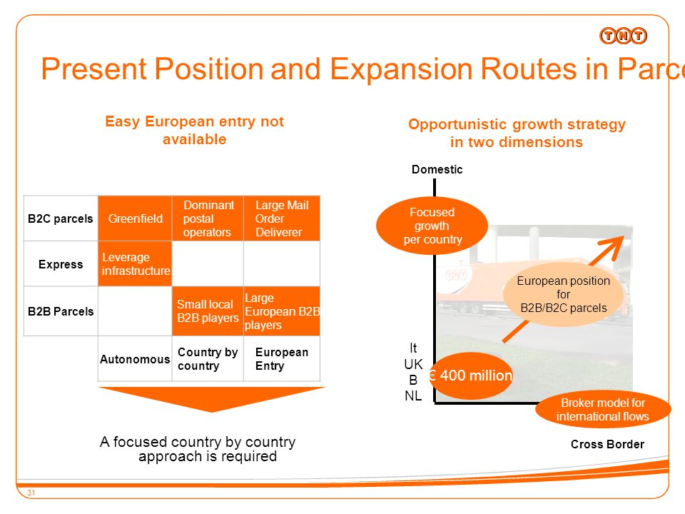 31 Present Position and Expansion Routes in Parcels B2C parcelsGreenfield Dominant postal operators Large Mail Order Deliverer Express Leverage infrastructure B2B Parcels Small local B2B players Large European B2B players Autonomous Country by country European Entry Easy European entry not available A focused country by country approach is required € 400 million Focused growth per country Broker model for international flows It UK B NL Domestic Cross Border Opportunistic growth strategy in two dimensions European position for B2B/B2C parcels