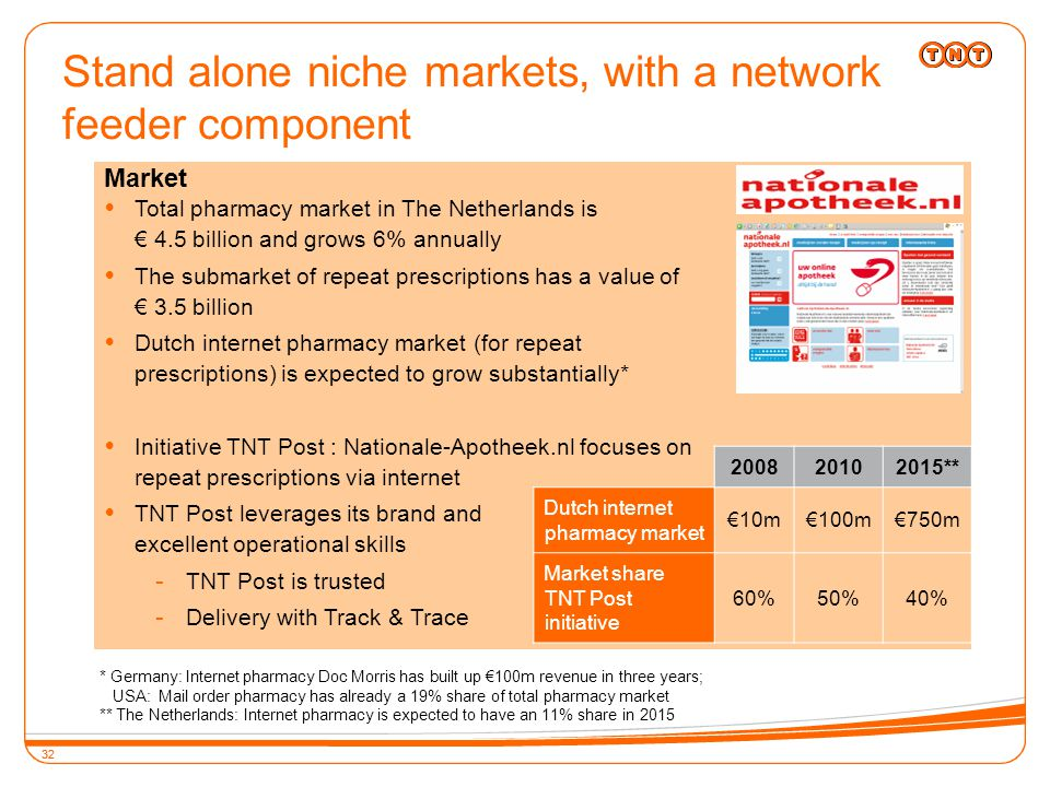 32 Stand alone niche markets, with a network feeder component 32  Total pharmacy market in The Netherlands is € 4.5 billion and grows 6% annually  The submarket of repeat prescriptions has a value of € 3.5 billion  Dutch internet pharmacy market (for repeat prescriptions) is expected to grow substantially*  Initiative TNT Post : Nationale-Apotheek.nl focuses on repeat prescriptions via internet  TNT Post leverages its brand and excellent operational skills - TNT Post is trusted - Delivery with Track & Trace 200820102015** Dutch internet pharmacy market €10m€100m€750m Market share TNT Post initiative 60%50%40% * Germany: Internet pharmacy Doc Morris has built up €100m revenue in three years; USA: Mail order pharmacy has already a 19% share of total pharmacy market ** The Netherlands: Internet pharmacy is expected to have an 11% share in 2015 Market