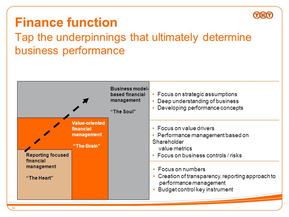 34 Finance function Tap the underpinnings that ultimately determine business performance Business model- based financial management The Soul Focus on numbers Creation of transparency, reporting approach to performance management Budget control key instrument Focus on value drivers Performance management based on Shareholder value metrics Focus on business controls / risks Focus on strategic assumptions Deep understanding of business Developing performance concepts Value-oriented financial management The Brain Reporting focused financial management The Heart