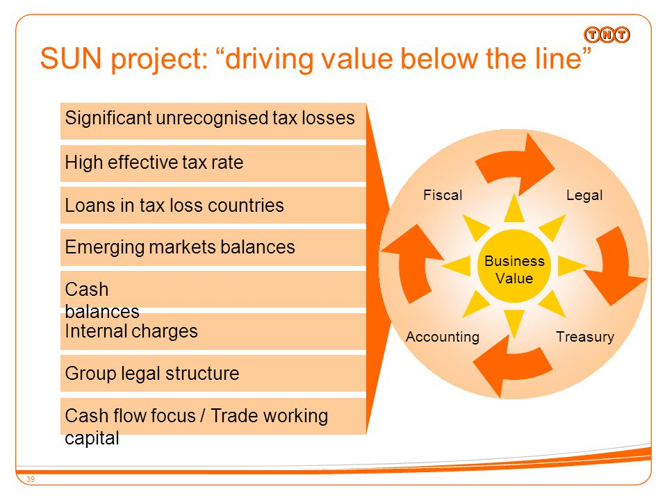 39 SUN project: driving value below the line Significant unrecognised tax losses High effective tax rate Loans in tax loss countries Emerging markets balances Cash balances Internal charges Group legal structure Cash flow focus / Trade working capital Business Value