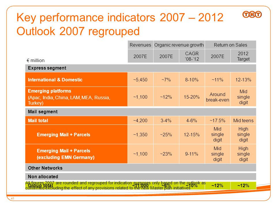 41 Key performance indicators 2007 – 2012 Outlook 2007 regrouped RevenuesOrganic revenue growthReturn on Sales 2007E CAGR '08-'12 2007E 2012 Target Express segment International & Domestic~5,450~7%8-10%~11%12-13% Emerging platforms (Apac, India, China, LAM, MEA, Russia, Turkey) ~1,100~12%15-20% Around break-even Mid single digit Mail segment Mail total~4,2003-4%4-6%~17.5%Mid teens Emerging Mail + Parcels~1,350~25%12-15% Mid single digit High single digit Emerging Mail + Parcels (excluding EMN Germany) ~1,100~23%9-11% Mid single digit High single digit Other Networks Non allocated Group total~11,000~6%~10%~12% All figures 2007 are rounded and regrouped for indication purposes only based on the outlook as confirmed excluding the effect of any provisions related to the new Master plan initiatives € million