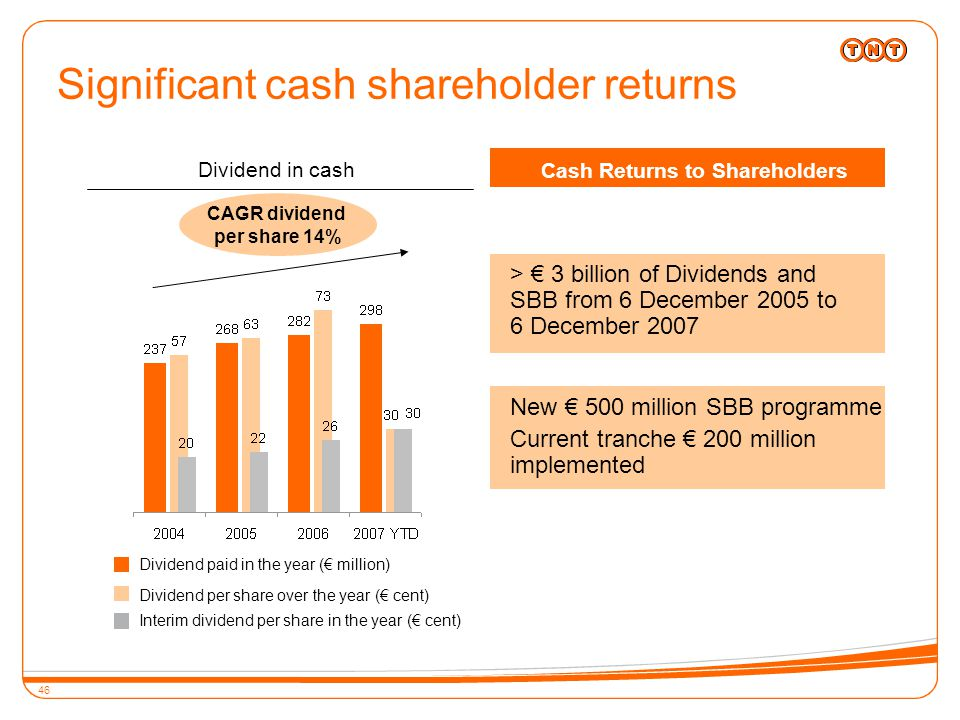 46 Significant cash shareholder returns > € 3 billion of Dividends and SBB from 6 December 2005 to 6 December 2007 Dividend in cash Cash Returns to Shareholders Dividend paid in the year (€ million) Dividend per share over the year (€ cent) Interim dividend per share in the year (€ cent) CAGR dividend per share 14% New € 500 million SBB programme Current tranche € 200 million implemented