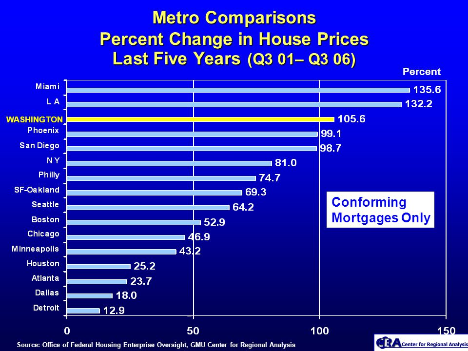 Metro Comparisons Percent Change in House Prices Last Five Years (Q3 01– Q3 06) Percent WASHINGTON Source: Office of Federal Housing Enterprise Oversight, GMU Center for Regional Analysis Conforming Mortgages Only
