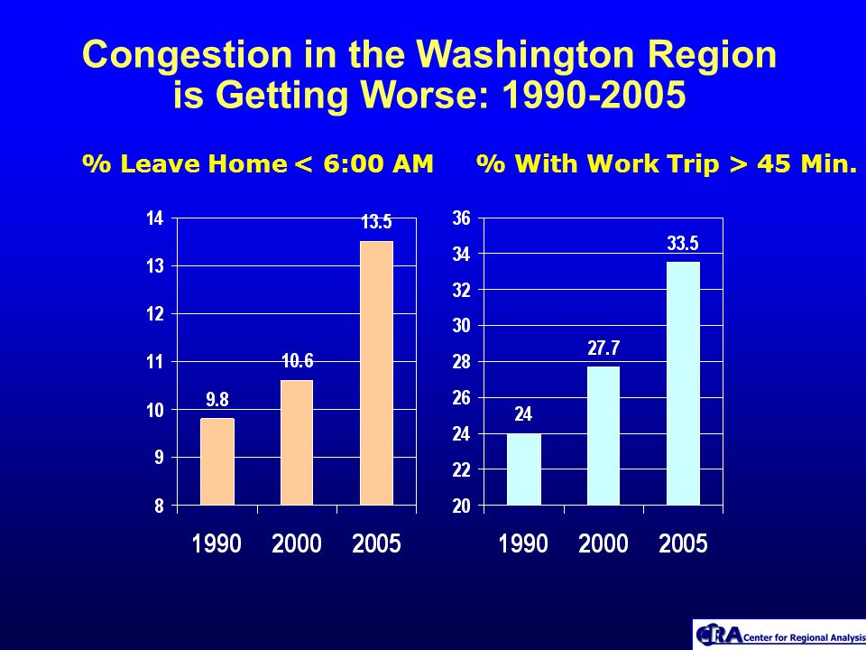 Congestion in the Washington Region is Getting Worse: 1990-2005 % Leave Home < 6:00 AM% With Work Trip > 45 Min.