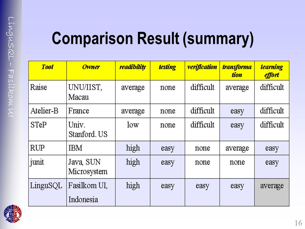 LinguSQL – Fasilkom UI 16 Comparison Result (summary)