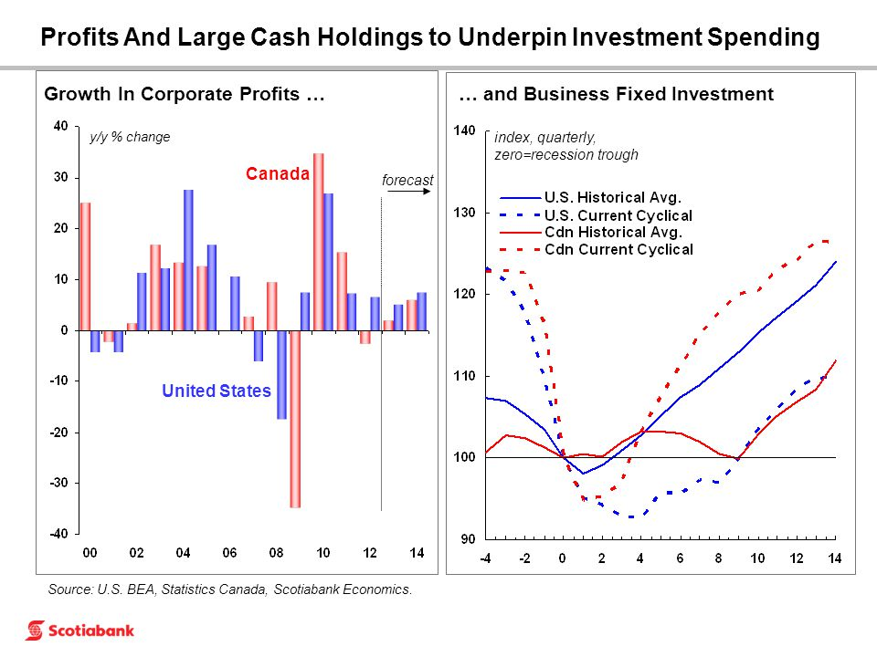 Profits And Large Cash Holdings to Underpin Investment Spending Growth In Corporate Profits … y/y % change United States Canada Source: U.S.