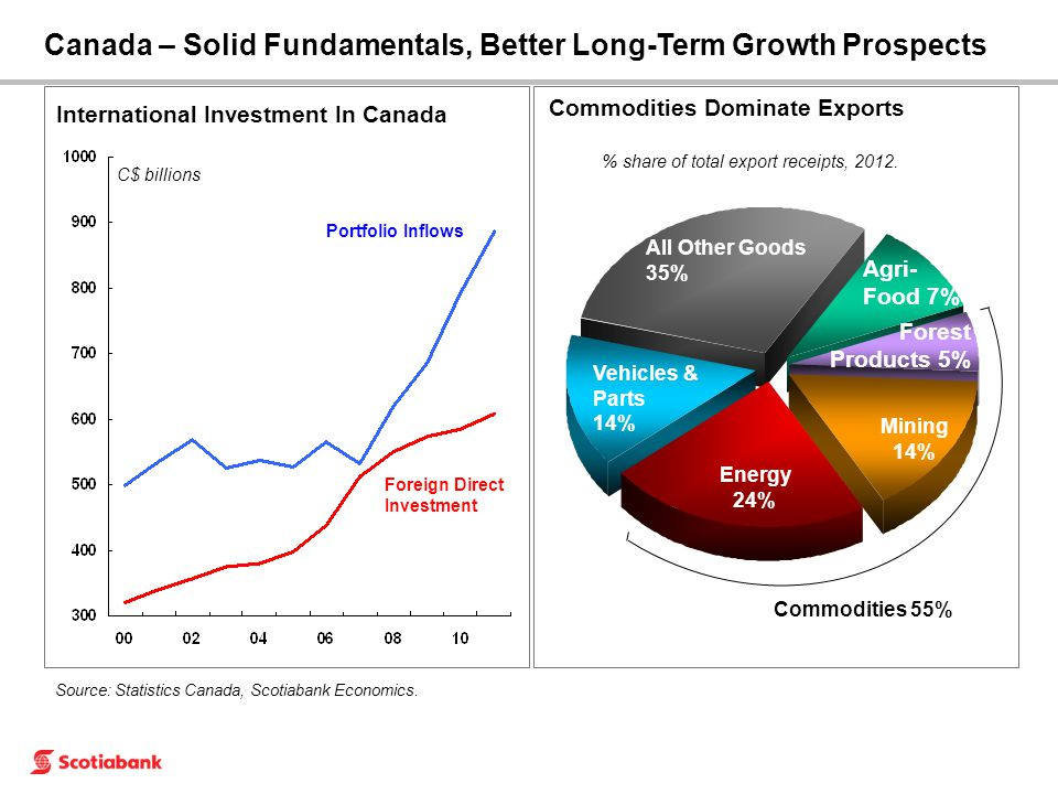 Source: Statistics Canada, Scotiabank Economics.