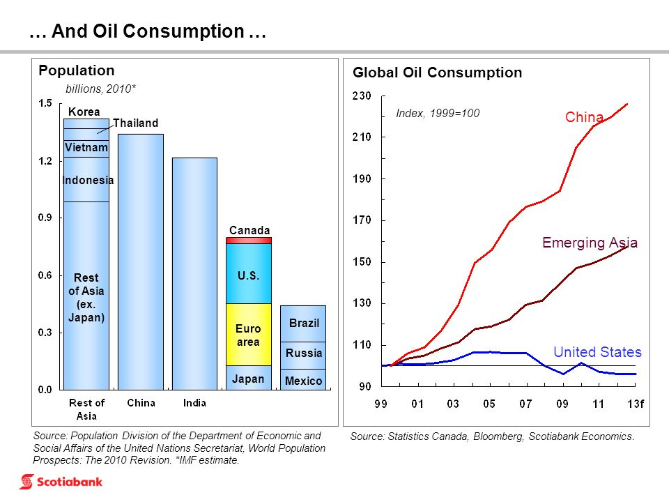 … And Oil Consumption … Population billions, 2010* Euro area Japan Brazil Mexico Russia U.S.