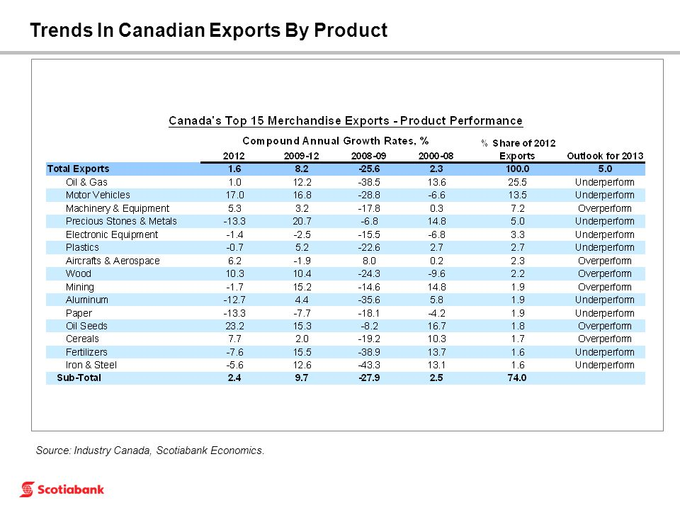 Source: Industry Canada, Scotiabank Economics. Trends In Canadian Exports By Product