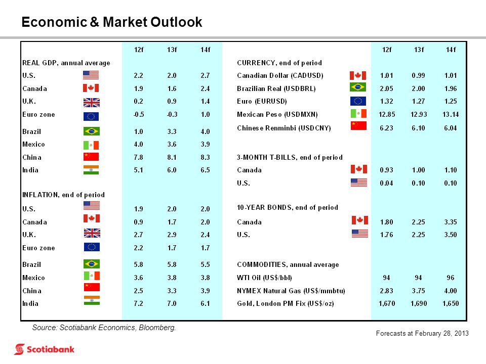 Source: Scotiabank Economics, Bloomberg. Forecasts at February 28, 2013 Economic & Market Outlook