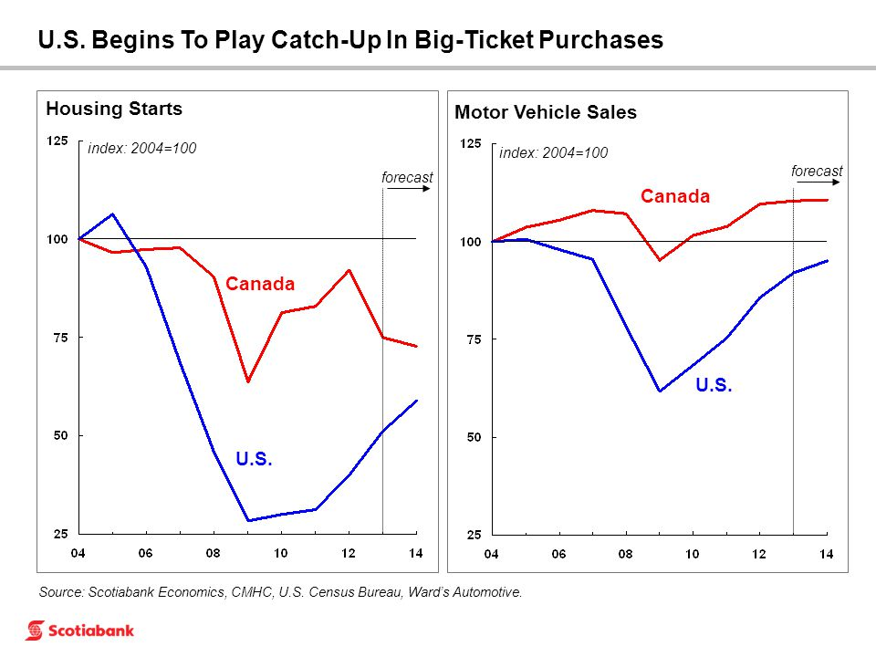 U.S. Canada Housing Starts forecast Motor Vehicle Sales U.S.
