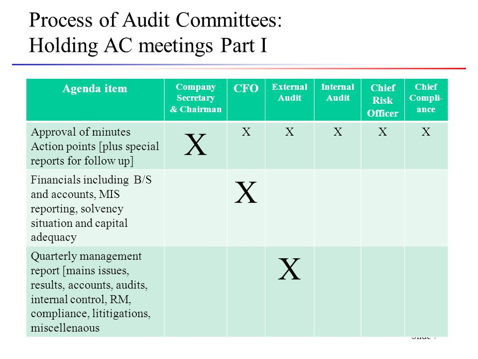 Slide 7 Process of Audit Committees: Holding AC meetings Part I Agenda item Company Secretary & Chairman CFO External Audit Internal Audit Chief Risk Officer Chief Compli- ance Approval of minutes Action points [plus special reports for follow up] X XXXXX Financials including B/S and accounts, MIS reporting, solvency situation and capital adequacy X Quarterly management report [mains issues, results, accounts, audits, internal control, RM, compliance, lititigations, miscellenaous X
