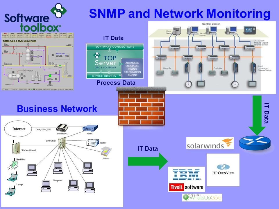 SNMP and Network Monitoring Business Network Process Data IT Data