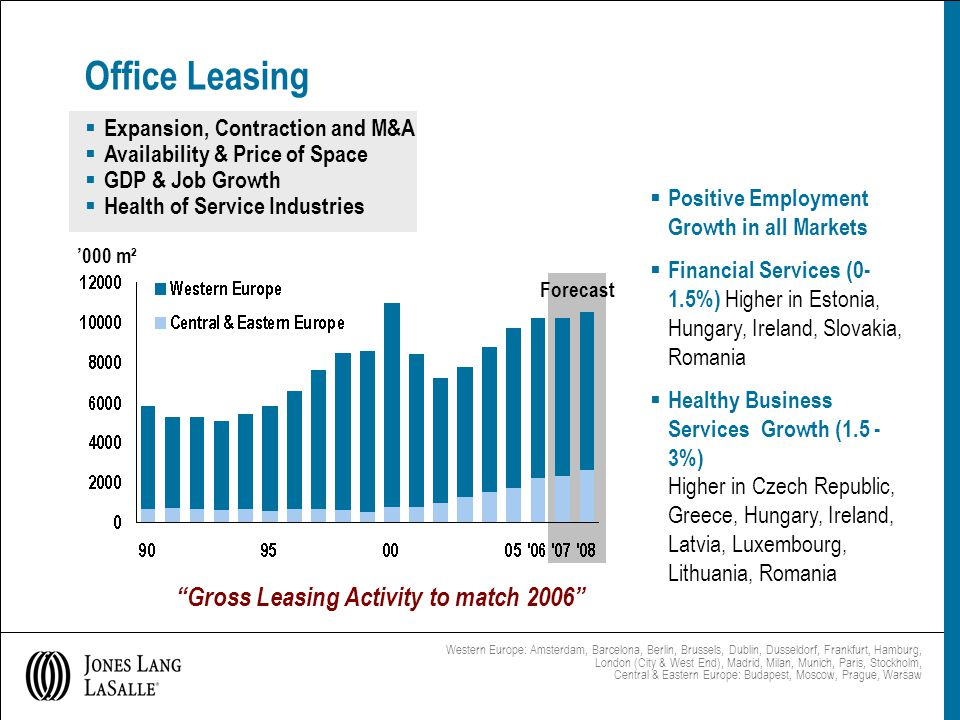  Positive Employment Growth in all Markets  Financial Services (0- 1.5%) Higher in Estonia, Hungary, Ireland, Slovakia, Romania  Healthy Business Services Growth (1.5 - 3%) Higher in Czech Republic, Greece, Hungary, Ireland, Latvia, Luxembourg, Lithuania, Romania Office Leasing '000 m² Forecast Western Europe: Amsterdam, Barcelona, Berlin, Brussels, Dublin, Dusseldorf, Frankfurt, Hamburg, London (City & West End), Madrid, Milan, Munich, Paris, Stockholm, Central & Eastern Europe: Budapest, Moscow, Prague, Warsaw Gross Leasing Activity to match 2006  Expansion, Contraction and M&A  Availability & Price of Space  GDP & Job Growth  Health of Service Industries