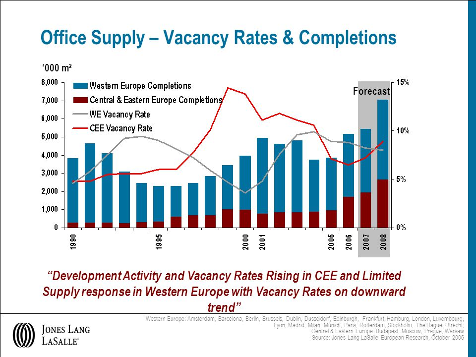 Office Supply – Vacancy Rates & Completions '000 m² Western Europe: Amsterdam, Barcelona, Berlin, Brussels, Dublin, Dusseldorf, Edinburgh, Frankfurt, Hamburg, London, Luxembourg, Lyon, Madrid, Milan, Munich, Paris, Rotterdam, Stockholm, The Hague, Utrecht; Central & Eastern Europe: Budapest, Moscow, Prague, Warsaw Source: Jones Lang LaSalle European Research, October 2006 Forecast Development Activity and Vacancy Rates Rising in CEE and Limited Supply response in Western Europe with Vacancy Rates on downward trend