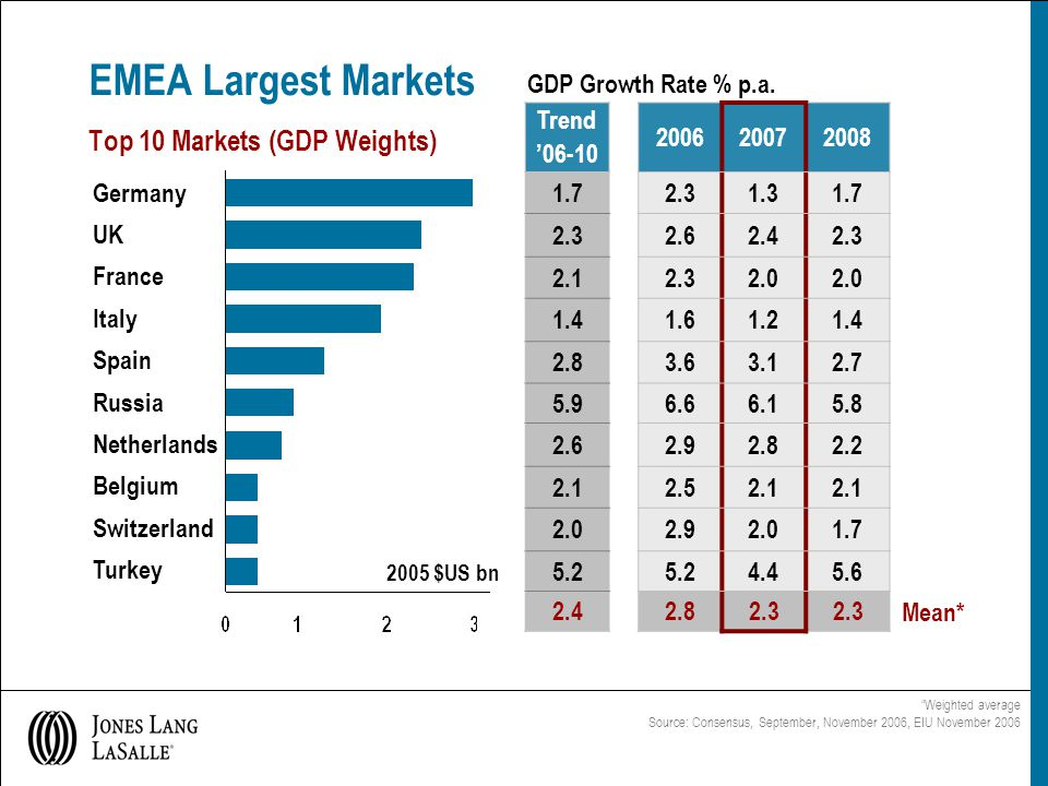 EMEA Largest Markets Top 10 Markets (GDP Weights) GDP Growth Rate % p.a.