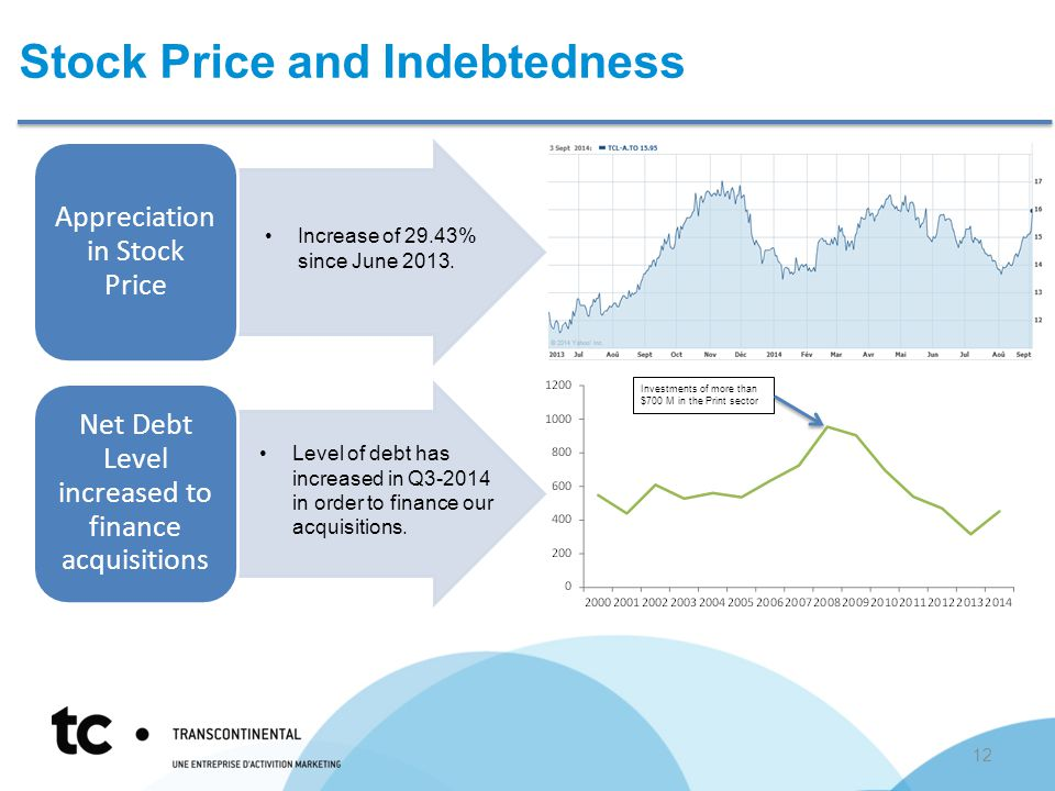 Stock Price and Indebtedness Appreciation in Stock Price Net Debt Level increased to finance acquisitions Increase of 29.43% since June 2013.
