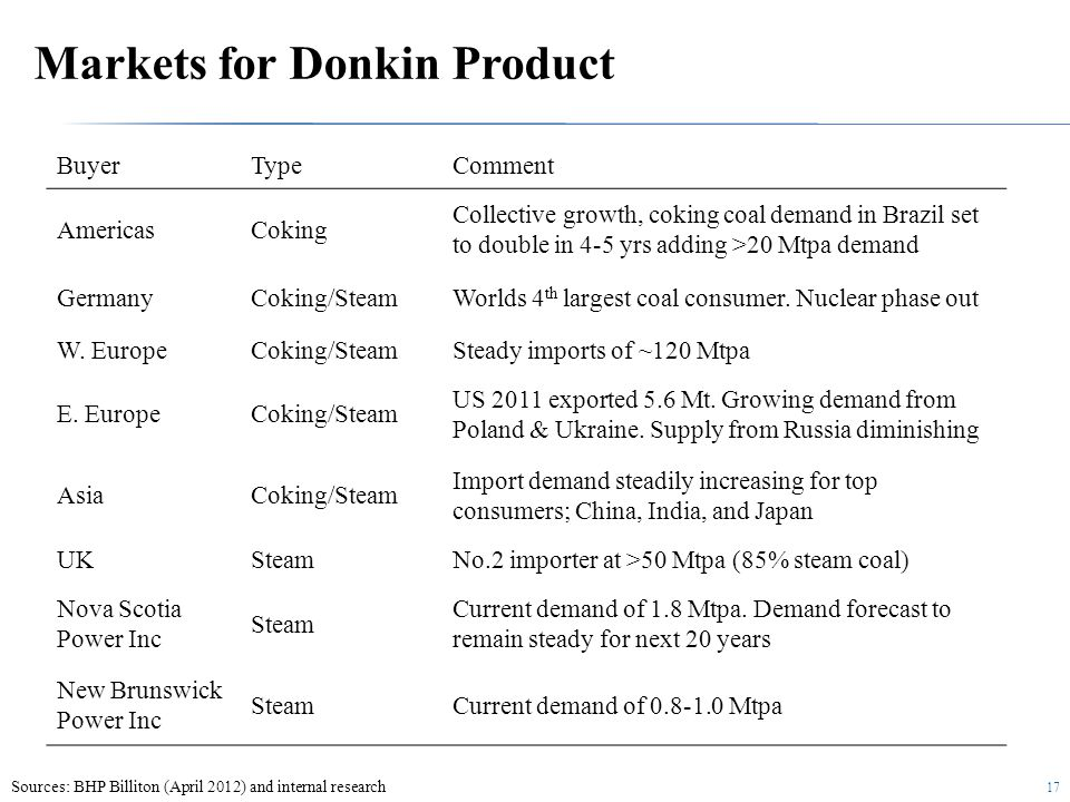 17 Markets for Donkin Product BuyerTypeComment AmericasCoking Collective growth, coking coal demand in Brazil set to double in 4-5 yrs adding >20 Mtpa demand GermanyCoking/SteamWorlds 4 th largest coal consumer.