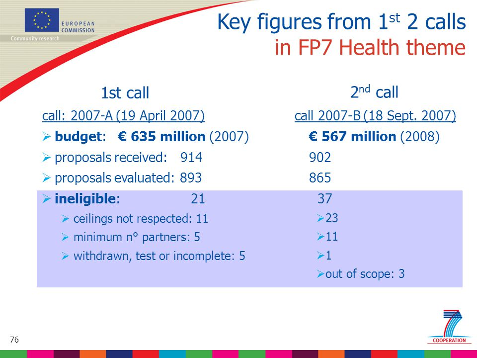 76 Based on proposed draft work programme prior to final consultations Key figures from 1 st 2 calls in FP7 Health theme call: 2007-A (19 April 2007) call 2007-B (18 Sept.