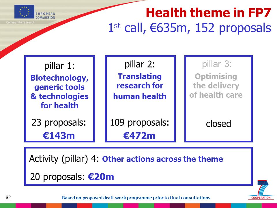 82 Based on proposed draft work programme prior to final consultations Health theme in FP7 1 st call, €635m, 152 proposals pillar 1: Biotechnology, generic tools & technologies for health pillar 2: Translating research for human health pillar 3: Optimising the delivery of health care Activity (pillar) 4: Other actions across the theme 23 proposals: €143m 109 proposals: €472m closed 20 proposals: €20m