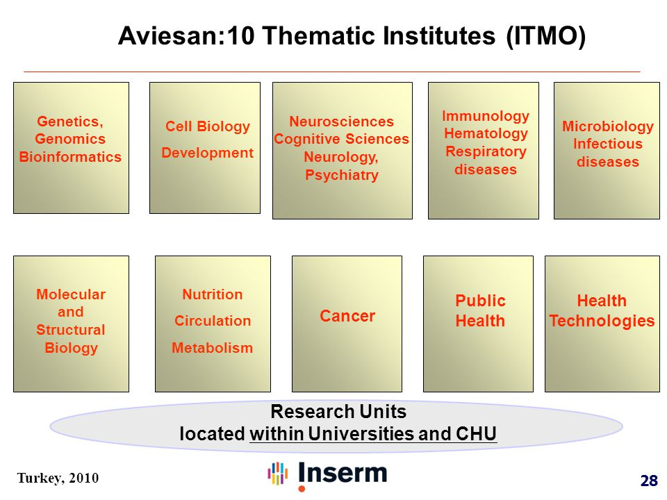 28 Turkey, 2010 Aviesan:10 Thematic Institutes (ITMO) Research Units located within Universities and CHU Neurosciences Cognitive Sciences Neurology, Psychiatry Genetics, Genomics Bioinformatics Immunology Hematology Respiratory diseases Microbiology Infectious diseases Public Health Technologies Cancer Cell Biology Development Molecular and Structural Biology Nutrition Circulation Metabolism