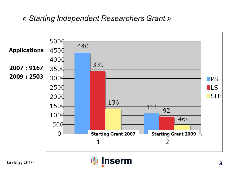 3 Turkey, 2010 « Starting Independent Researchers Grant » 3 Applications 2007 : 9167 2009 : 2503 Starting Grant 2007Starting Grant 2009