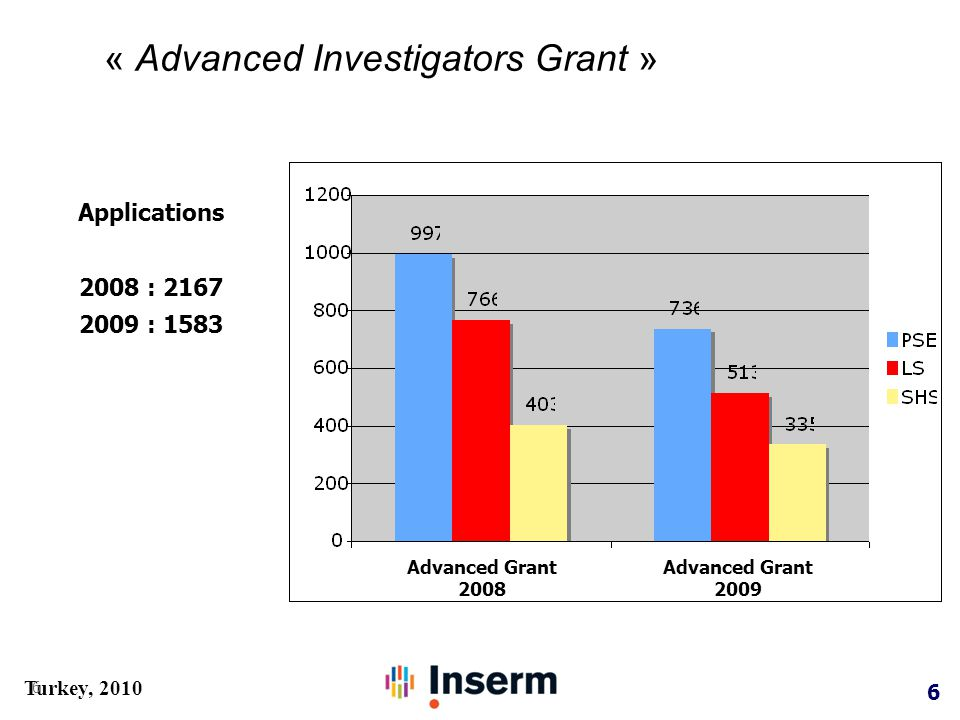 6 Turkey, 2010 « Advanced Investigators Grant » 6 Applications 2008 : 2167 2009 : 1583 Advanced Grant 2008 Advanced Grant 2009