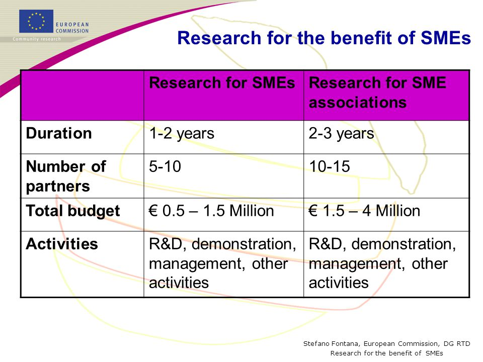 Stefano Fontana, European Commission, DG RTD Research for the benefit of SMEs Research for SMEsResearch for SME associations Duration1-2 years2-3 years Number of partners Total budget€ 0.5 – 1.5 Million€ 1.5 – 4 Million ActivitiesR&D, demonstration, management, other activities