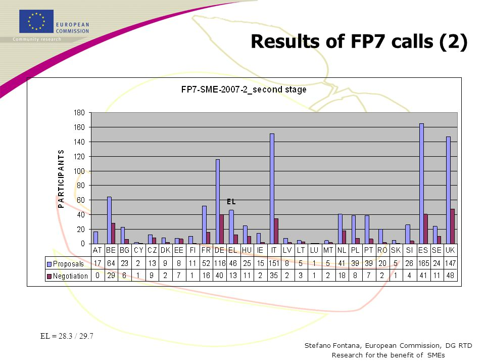 Stefano Fontana, European Commission, DG RTD Research for the benefit of SMEs Results of FP7 calls (2) EL = 28.3 / 29.7