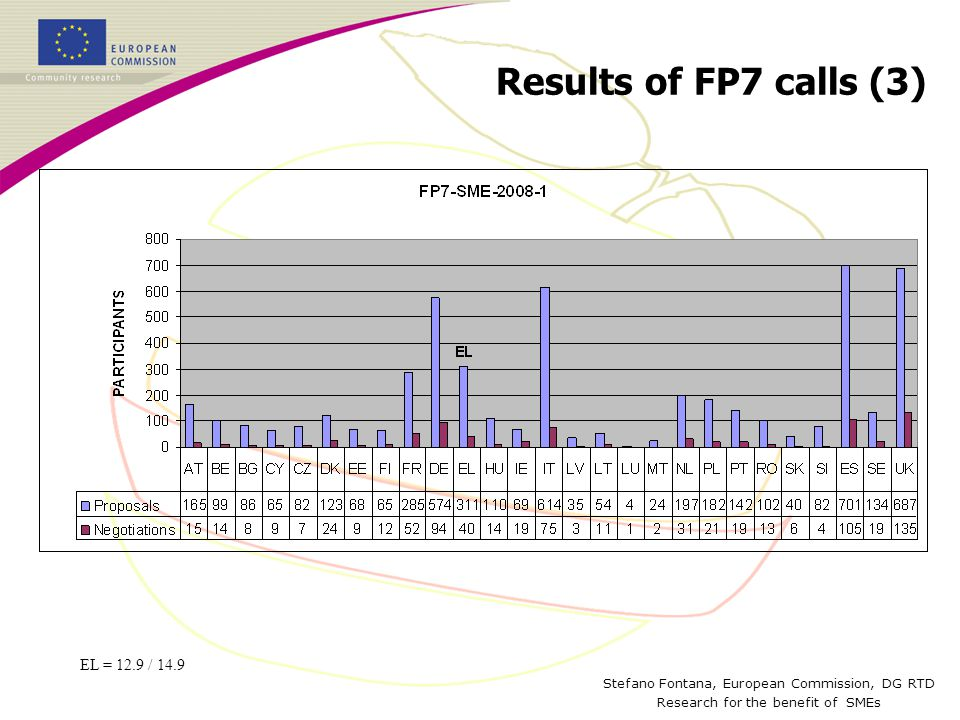 Stefano Fontana, European Commission, DG RTD Research for the benefit of SMEs Results of FP7 calls (3) EL = 12.9 / 14.9