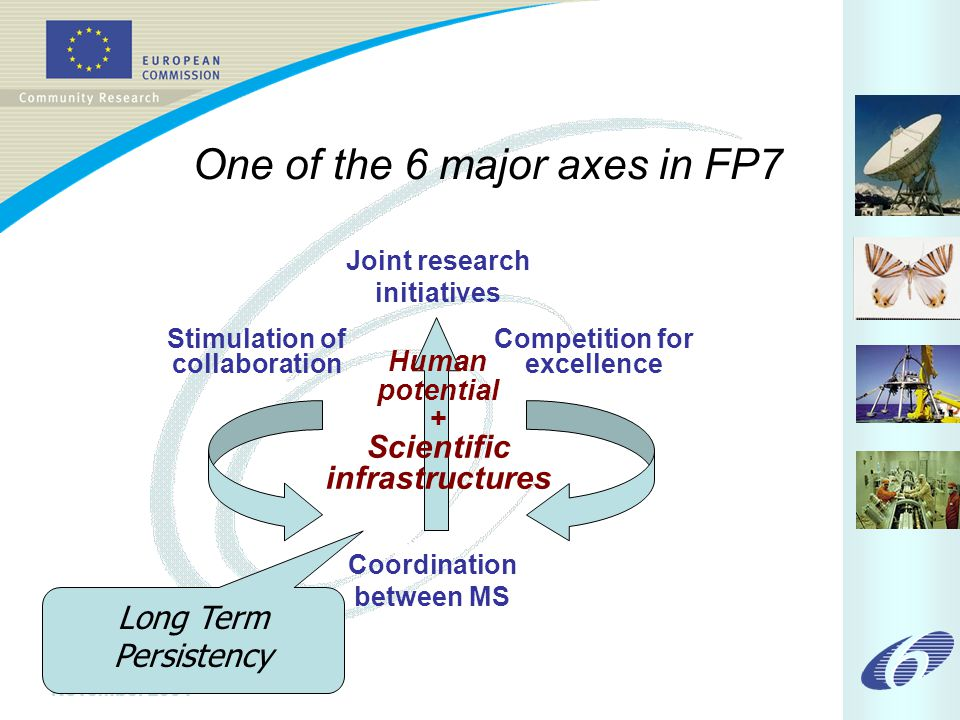 November 2004 Long Term Persistency Coordination between MS Joint research initiatives Stimulation of collaboration Competition for excellence Human potential + Scientific infrastructures One of the 6 major axes in FP7
