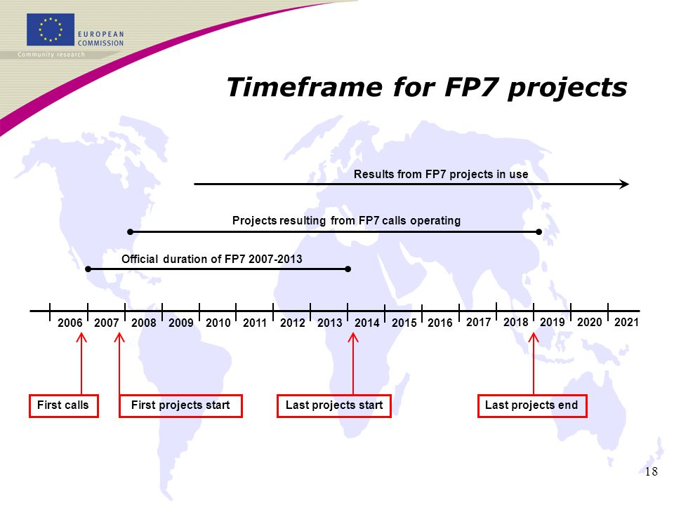 18 Timeframe for FP7 projects 2012 2006 200720142008200920102015201120132016 Official duration of FP7 2007-2013 Projects resulting from FP7 calls operating Results from FP7 projects in use Last projects startFirst projects startFirst callsLast projects end 20172018201920202021