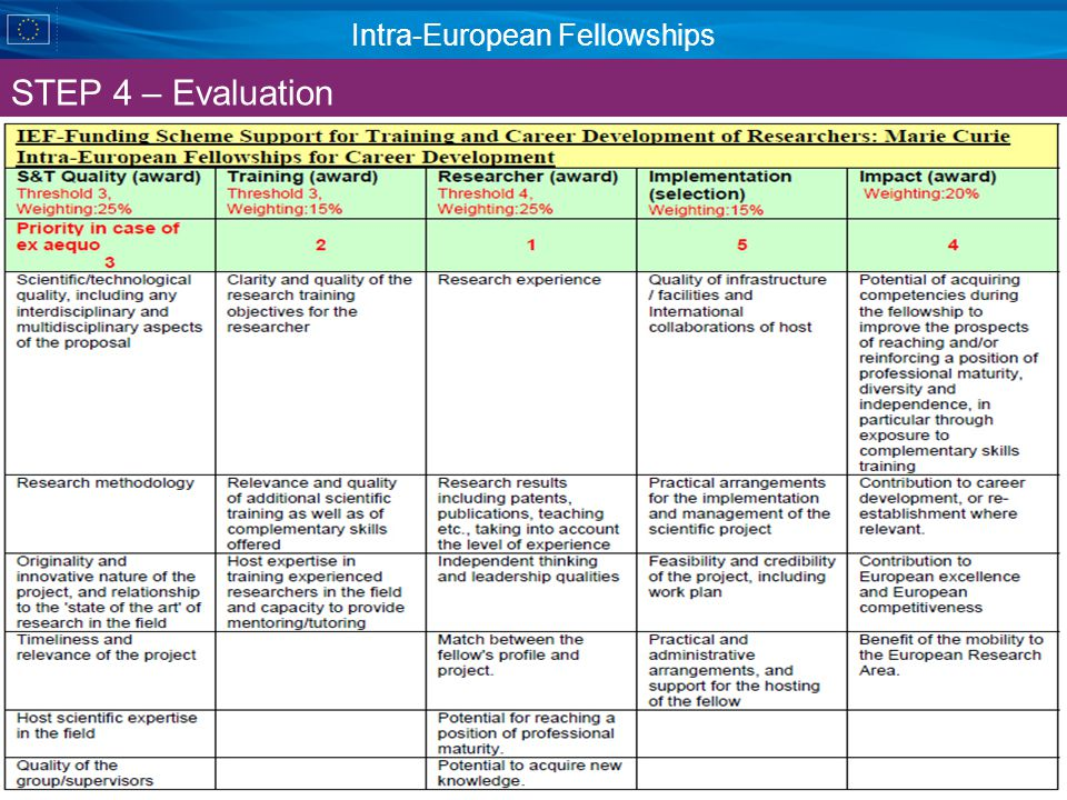 Intra-European Fellowships STEP 4 – Evaluation