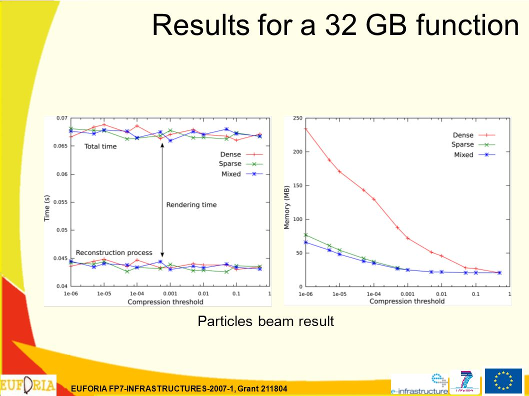 EUFORIA FP7-INFRASTRUCTURES-2007-1, Grant 211804 Results for a 32 GB function Particles beam result