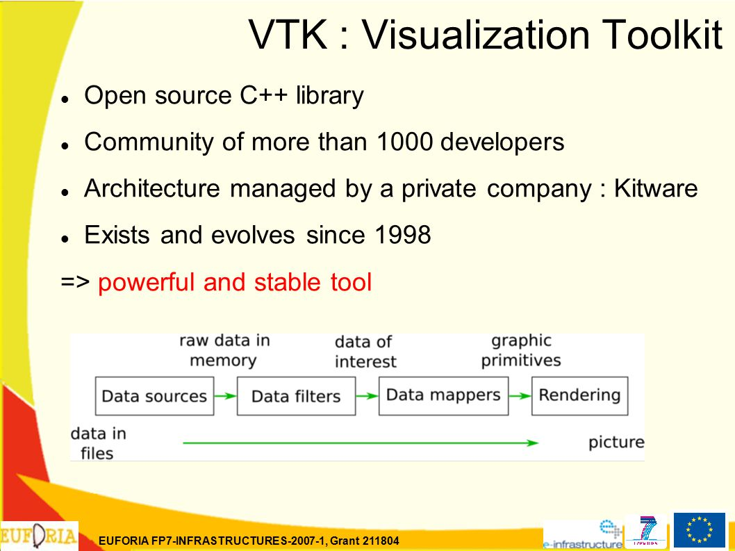 EUFORIA FP7-INFRASTRUCTURES-2007-1, Grant 211804 VTK : Visualization Toolkit Open source C++ library Community of more than 1000 developers Architecture managed by a private company : Kitware Exists and evolves since 1998 => powerful and stable tool