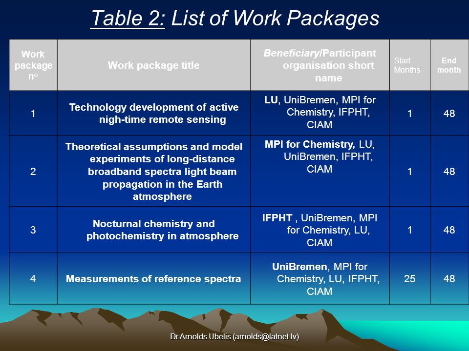 Dr.Arnolds Ubelis (arnolds@latnet.lv) Table 2: List of Work Packages Work package n° Work package title Beneficiary/Participant organisation short name Start Months End month 1 Technology development of active nigh-time remote sensing LU, UniBremen, MPI for Chemistry, IFPHT, CIAM 148 2 Theoretical assumptions and model experiments of long-distance broadband spectra light beam propagation in the Earth atmosphere MPI for Chemistry, LU, UniBremen, IFPHT, CIAM 148 3 Nocturnal chemistry and photochemistry in atmosphere IFPHT, UniBremen, MPI for Chemistry, LU, CIAM 148 4Measurements of reference spectra UniBremen, MPI for Chemistry, LU, IFPHT, CIAM 2548
