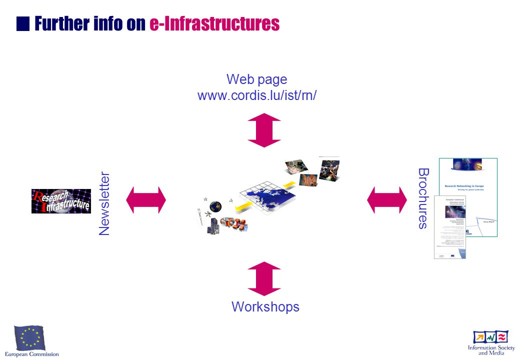 Web page www.cordis.lu/ist/rn/ Workshops Further info on e-Infrastructures Newsletter Brochures