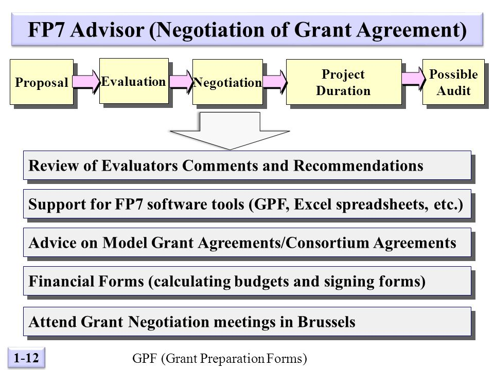 1-12 Evaluation Possible Audit Possible Audit Negotiation Project Duration Project Duration Proposal FP7 Advisor (Negotiation of Grant Agreement) Review of Evaluators Comments and Recommendations Support for FP7 software tools (GPF, Excel spreadsheets, etc.) Advice on Model Grant Agreements/Consortium Agreements GPF (Grant Preparation Forms) Financial Forms (calculating budgets and signing forms) Attend Grant Negotiation meetings in Brussels
