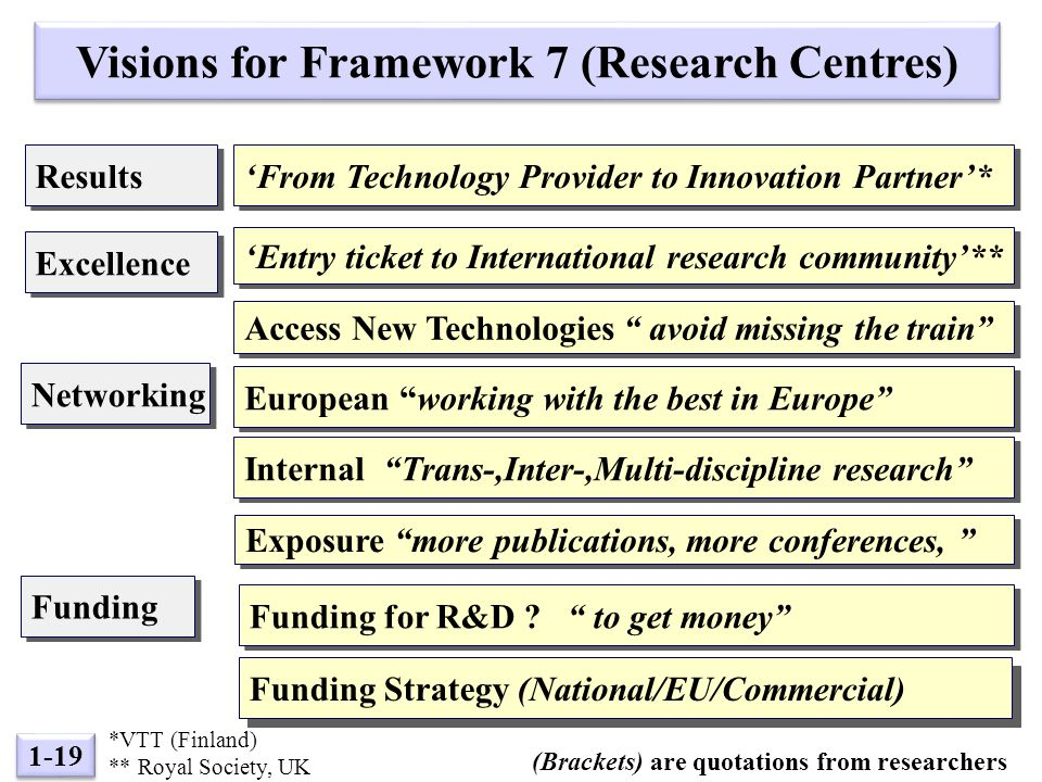 1-19 European working with the best in Europe Funding for R&D .