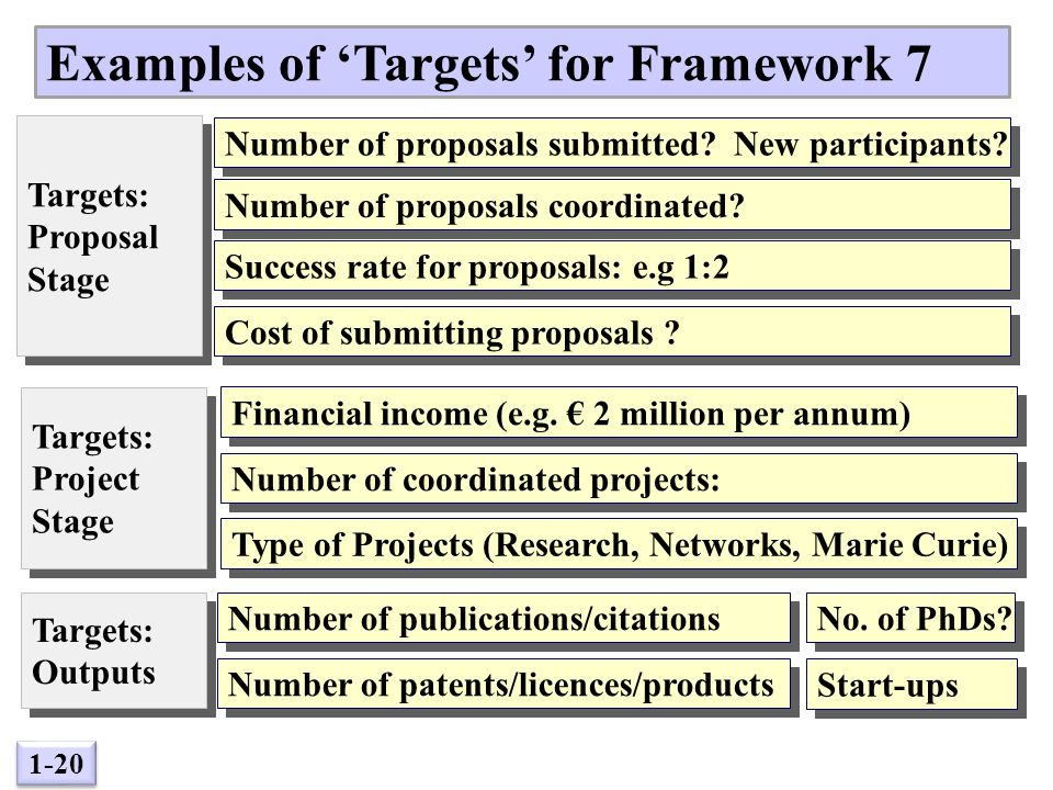 1-20 Examples of 'Targets' for Framework 7 Targets: Proposal Stage Targets: Proposal Stage Targets should be: Specific, Measurable, Achievable, Reasonable and have a Time frame (SMART) Targets: Project Stage Targets: Project Stage Targets: Outputs Targets: Outputs Success rate for proposals: e.g 1:2 Number of proposals submitted.