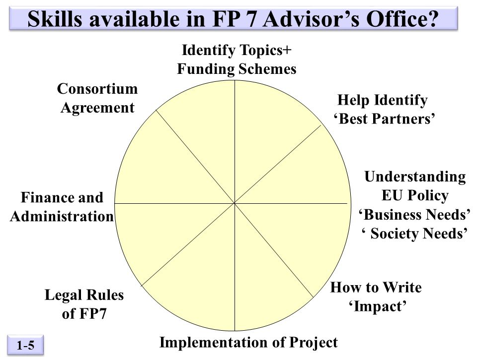 1-5 Skills available in FP 7 Advisor's Office.