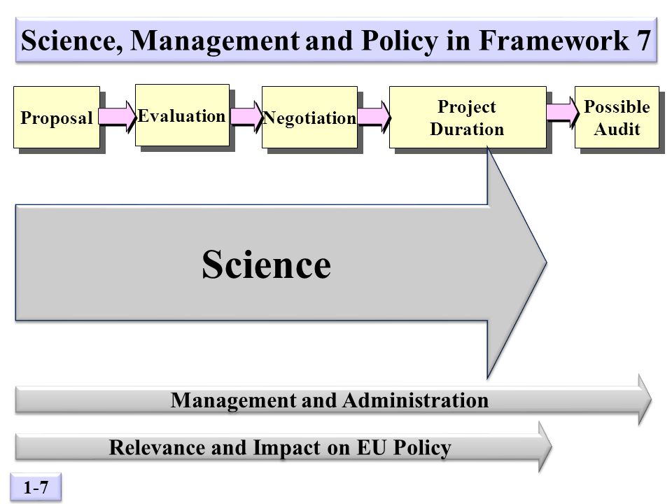 1-7 Evaluation Possible Audit Possible Audit Negotiation Project Duration Project Duration Proposal Science, Management and Policy in Framework 7 Science Management and Administration Relevance and Impact on EU Policy