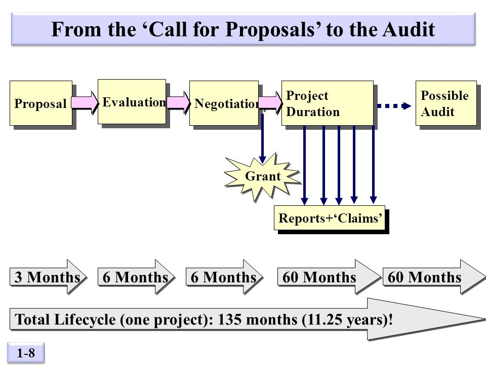 1-8 Reports+'Claims' Evaluation Possible Audit Possible Audit Negotiation Project Duration Project Duration Proposal Grant From the 'Call for Proposals' to the Audit 3 Months 6 Months 60 Months Total Lifecycle (one project): 135 months (11.25 years)!
