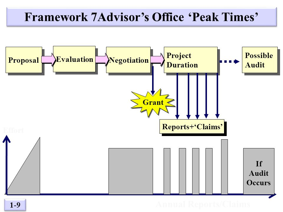 1-9 Reports+'Claims' Evaluation Possible Audit Possible Audit Negotiation Project Duration Project Duration Proposal Grant Framework 7Advisor's Office 'Peak Times' If Audit Occurs Annual Reports/Claims Effort