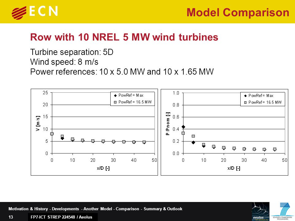 13 Motivation & History - Developments - Another Model - Comparison - Summary & Outlook FP7-ICT STREP 224548 / Aeolus Row with 10 NREL 5 MW wind turbines Model Comparison Turbine separation: 5D Wind speed: 8 m/s Power references: 10 x 5.0 MW and 10 x 1.65 MW
