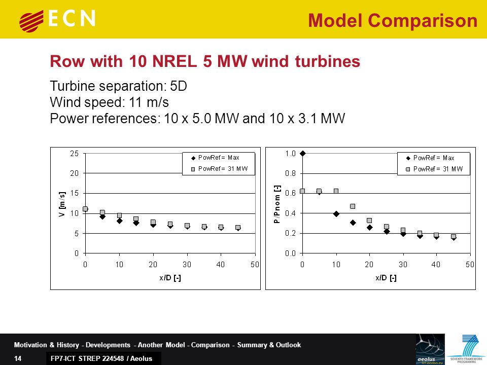 14 Motivation & History - Developments - Another Model - Comparison - Summary & Outlook FP7-ICT STREP 224548 / Aeolus Row with 10 NREL 5 MW wind turbines Turbine separation: 5D Wind speed: 11 m/s Power references: 10 x 5.0 MW and 10 x 3.1 MW Model Comparison