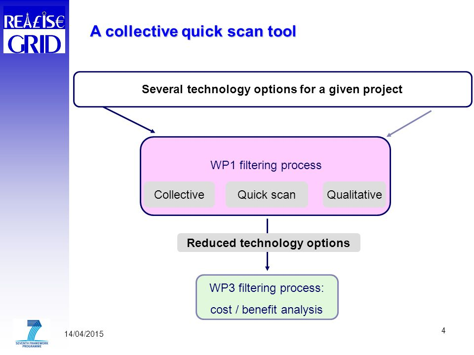 Several technology options for a given project WP1 filtering process WP3 filtering process: cost / benefit analysis A collective quick scan tool CollectiveQuick scanQualitative Reduced technology options 14/04/2015 4