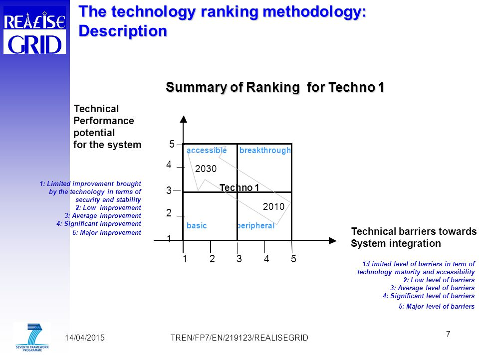 14/04/2015 7 TREN/FP7/EN/219123/REALISEGRID Technical Performance potential for the system Technical barriers towards System integration 5 4 3 2 1 12345 accessiblebreakthrough basicperipheral 2030 2010 Techno 1 Summary of Ranking for Techno 1 1:Limited level of barriers in term of technology maturity and accessibility 2: Low level of barriers 3: Average level of barriers 4: Significant level of barriers 5: Major level of barriers 1: Limited improvement brought by the technology in terms of security and stability 2: Low improvement 3: Average improvement 4: Significant improvement 5: Major improvement The technology ranking methodology: Description