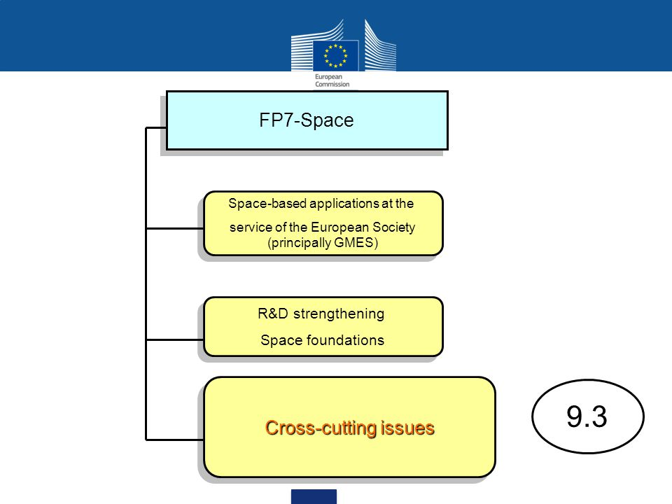 FP7-Space Space-based applications at the service of the European Society (principally GMES) Space-based applications at the service of the European Society (principally GMES) R&D strengthening Space foundations R&D strengthening Space foundations Cross-cutting issues 9.3